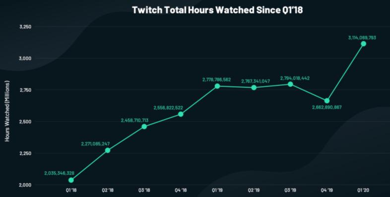 Gráfico de horas totales de vigilancia de contracción