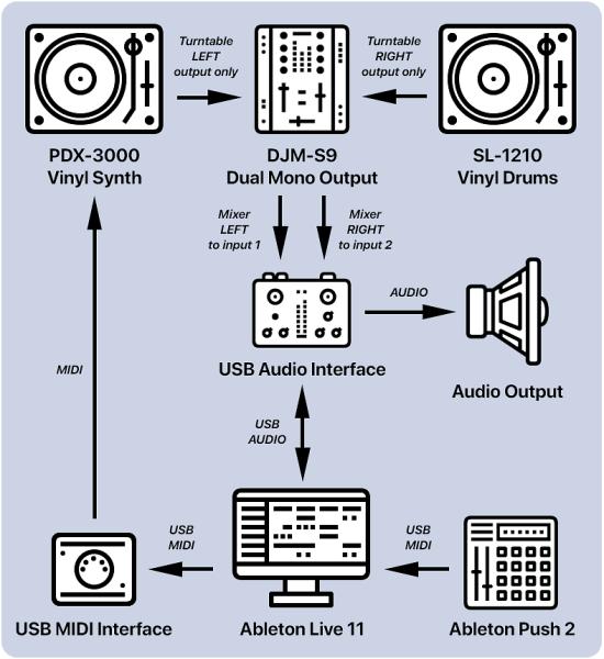 Síntesis de vinilo: reproduce + graba cadenas como sintetizadores con Ableton Live 11 3