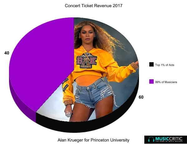 Estrellas de la música que generan grandes ventas 3