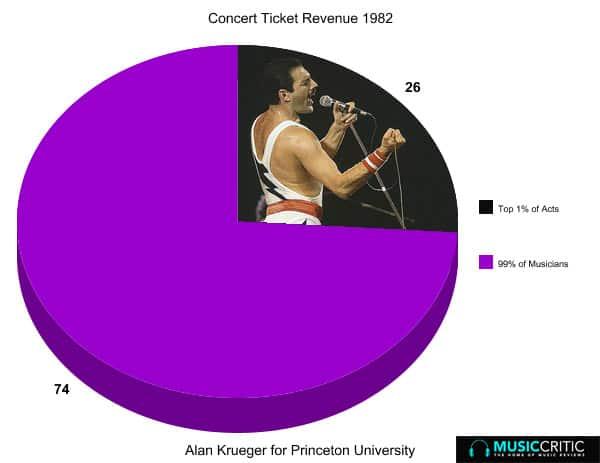 Estrellas de la música que generan grandes ventas 1