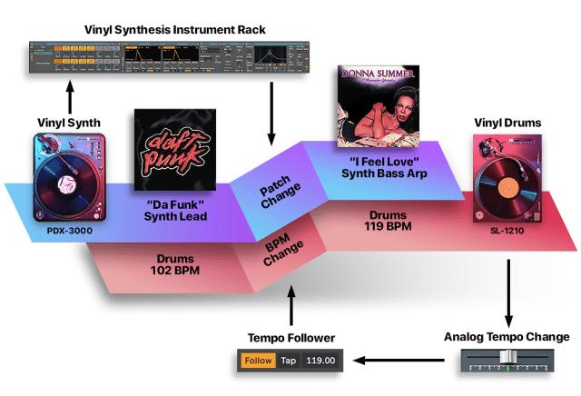 Síntesis de vinilo: reproduce + graba cadenas como sintetizadores con Ableton Live 11 1